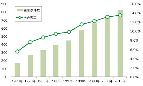 日本の空き家件数と空き家率推移