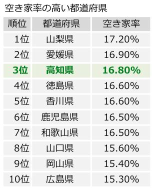 高知の空き家率は全国ワースト3位